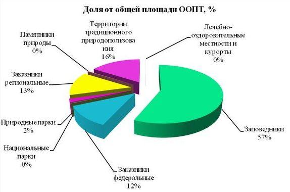 Краснодарского края;